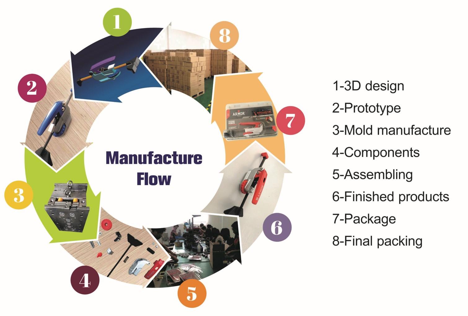 Manufacture flow